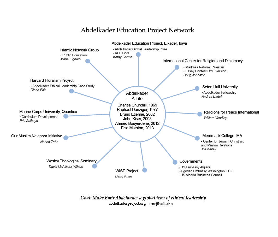 Abdelkader Education Project Network